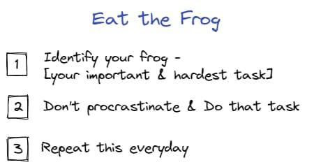 eat the frog technique